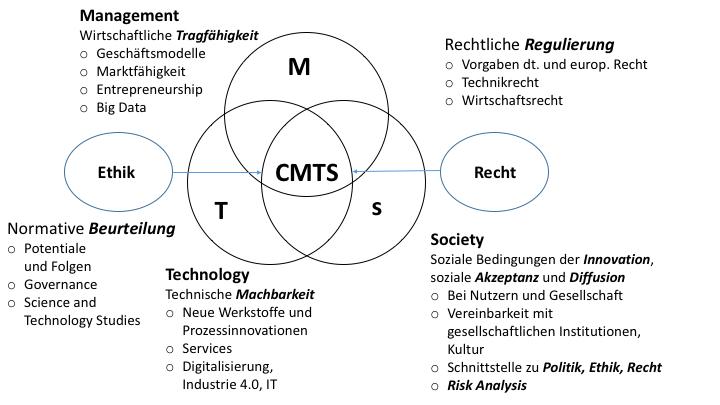 CMTS Darstellung 3 Kreise V2